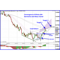 Elliott Wave Ultimate (A Must Have Blueprint for Professional Trading Success